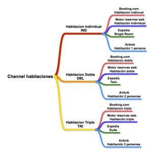Channel Manager: qué es y cómo trabaja. Curso para aprender a manejarlo.
